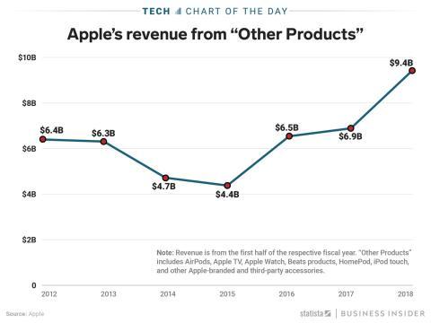Gráfico: Ingresos de Apple por accesorios