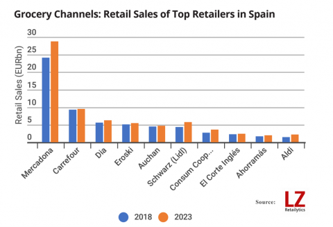 Mercadona lider de distribución en próximos años