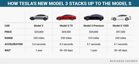 Here's how many Model 3 cars Tesla has made so far this year