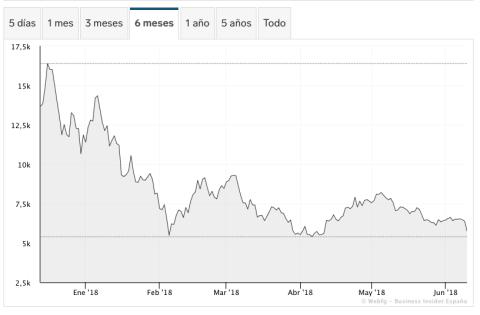 Histórico de precios de Bitcoin