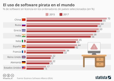 Infografía: software sin licencia en el mundo