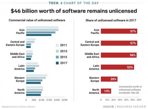Infografía: software sin licencia