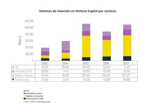 Inversión Venture Capital por sectores de actividad