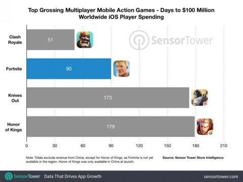 [re] fortnite uno de los lanzamientos móviles más grandes de la historia.