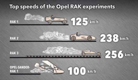 Logros de los coches cohete de Opel
