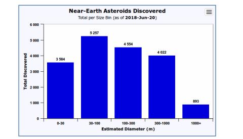 plan de la Nasa sobre asteroides peligrosos