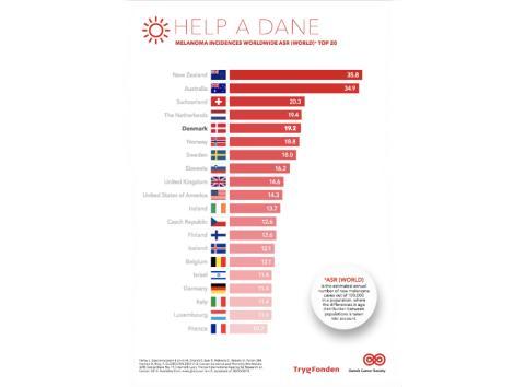 Los daneses se sitúan en el quinto puesto mundial con mayor incidencia de melanomas.