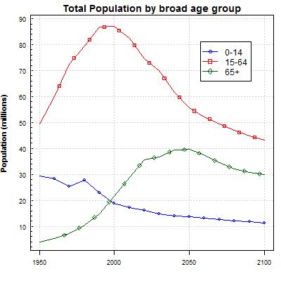 Población Japón