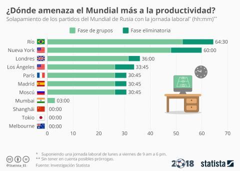 Productividad mundial fútbol