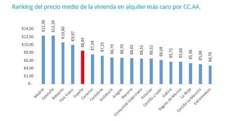 Ranking del precio medio del alquiler de vivienda por comunidad autónoma.