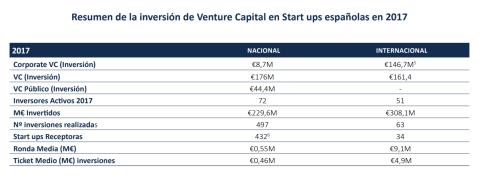 Resumen inversión venture capital en startups españolas en 2017