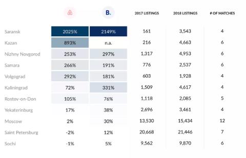 Sedes en las que más aumenta la oferta de Airbnb