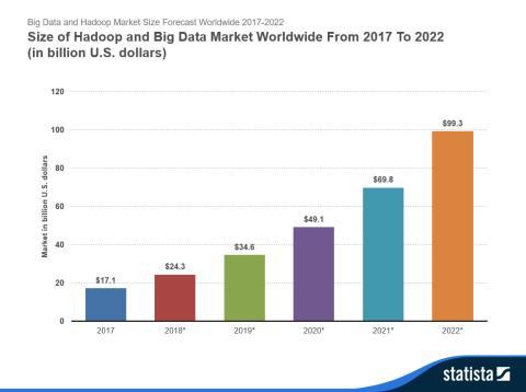 Statist Big Data