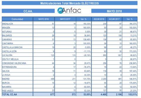 Ventas de coches eléctricos por provincias hasta mayo de 2018.