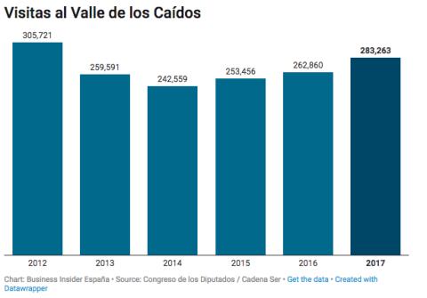 Volumen de visitas al Valle de los Caídos entre 2014 y 2017