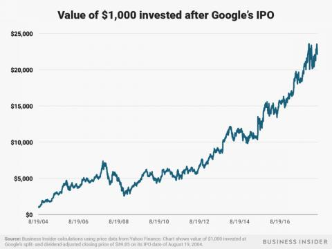 $1,000 invested after Google's August 19, 2004 IPO would be worth around $22,000 today.