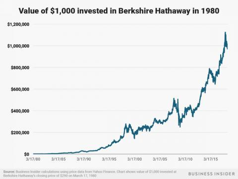 $1,000 invested in Berkshire Hathaway in 1980 would be worth over $970,000 today.