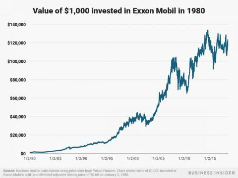 $1,000 invested in Exxon Mobil at the start of 1980 would be worth about $121,000 today.