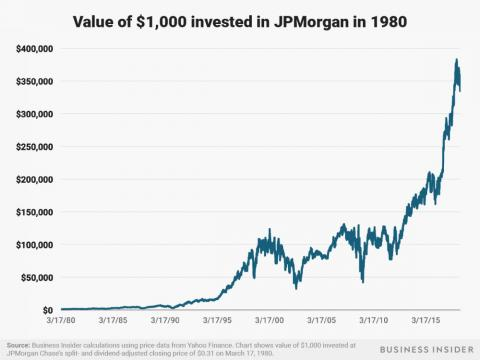 $1,000 invested in JPMorgan in 1980 would be worth over $330,000 as of July 3, 2018.