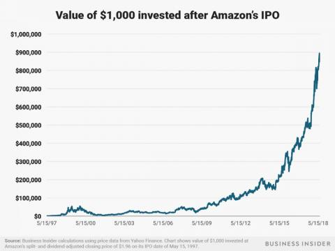 A $1,000 investment in Amazon after its May 15, 1997 IPO would be worth about $865,000 today.
