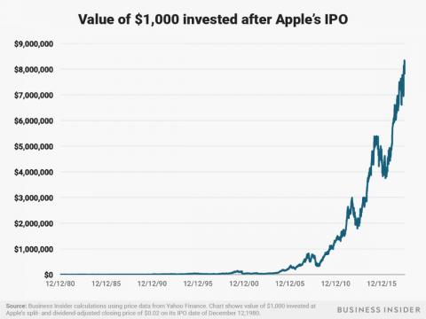 A $1,000 investment in Apple after its December 12, 1980 IPO would be worth around $8 million today.