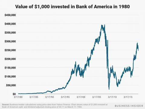 A $1,000 investment in Bank of America in 1980 would be worth nearly $250,000 as of July 3, 2018.