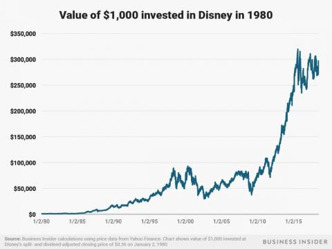 A $1,000 investment in Disney at the beginning of 1980 would be worth about $280,000 as of July 3, 2018.