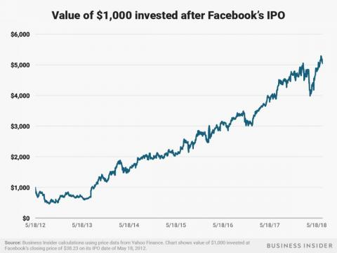 A $1,000 investment in Facebook after its May 18, 2012 IPO would be worth over $5,000 as of July 3, 2018.