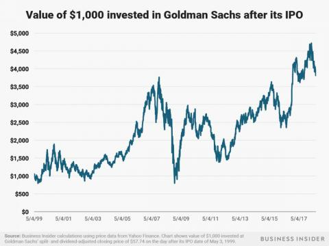 A $1,000 investment in Goldman Sachs after its May 3, 1999 IPO would be worth nearly $4,000 today.