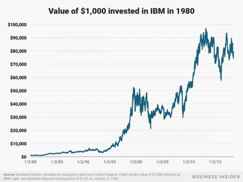 A $1,000 investment in IBM at the start of 1980 would be worth around $75,000 as of July 3, 2018.