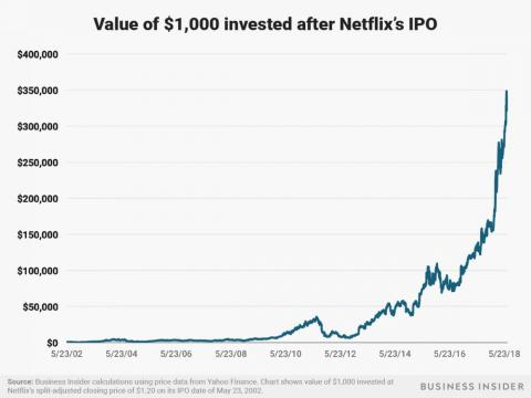 A $1,000 investment in Netflix after its May 23, 2002 IPO would be worth around $326,000 now.