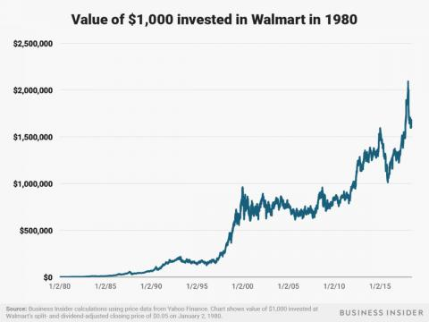 A $1,000 investment at the start of 1980 in Walmart would be worth over $1.6 million today.
