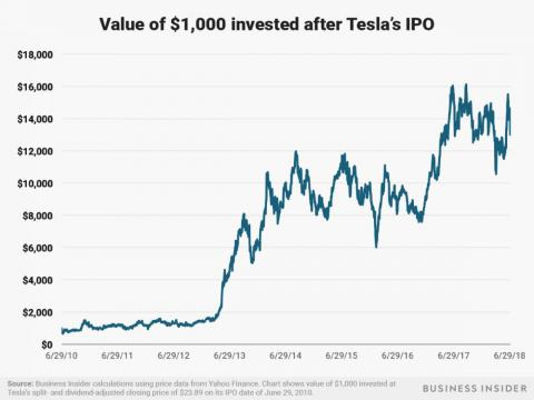 A $1,000 investment in Tesla after its June 29, 2010 IPO would be worth around $13,000 today.