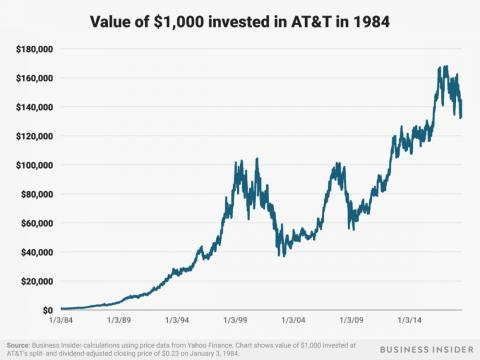 A $1,000 investment at the time of the AT&T breakup in Southwestern Bell, which would later acquire its former parent company and take on the AT&T name, would be worth over $130,000 today.