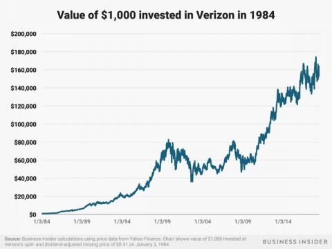 A $1,000 investment in Verizon's predecessor Bell Atlantic at the time of the breakup of the old AT&T system in 1984 would be worth over $160,000 today.