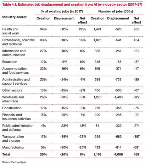 Artificial intelligence will create as many jobs as it destroys, according to a PwC analysis
