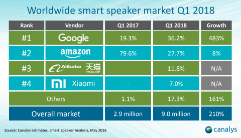 Distribuición del mercado de los altavoces inteligentes.