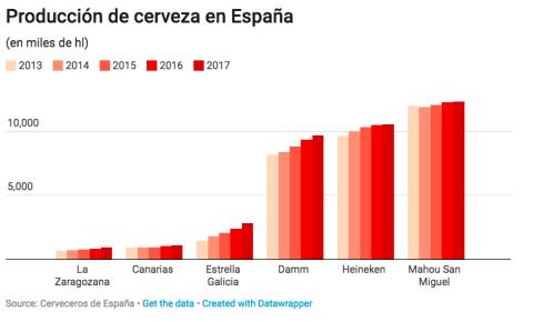 Cerveceras de España
