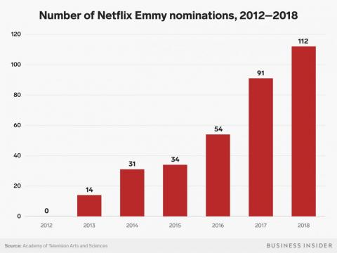 This chart shows Netflix's dramatic growth in Emmy noms since 2012, from 0 to beating HBO as the top network