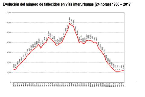 cifra accidentes españa muertos año