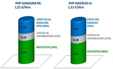 Estructura de los precios de la gasolina 95 y del diésel en España.