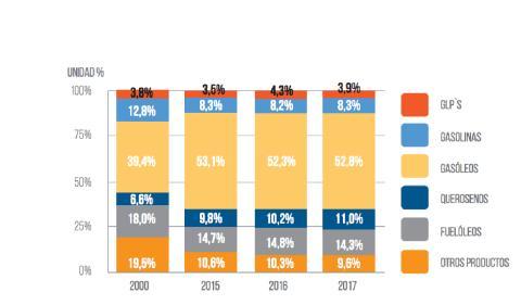 Consumo total de productos petrolíferos en España.