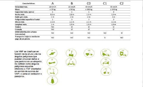 clasificación vehículos movilidad personal DGT