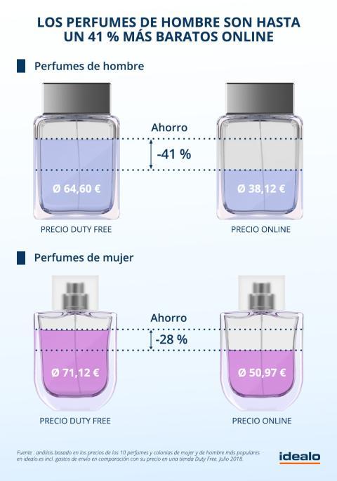 Comparativa perfumes precios aeropuerto Duty free idealo