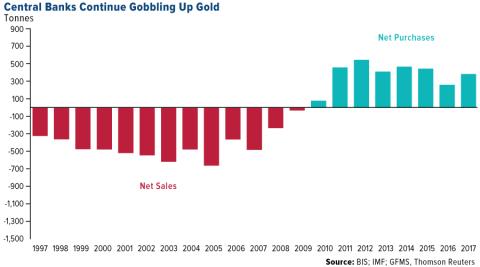 comportamiento bancos centrales oro