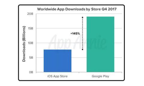 Descargas mundiales apps Q4 2017