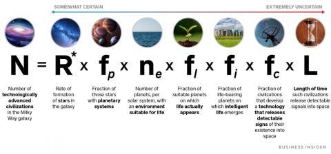La ecuación Drake.