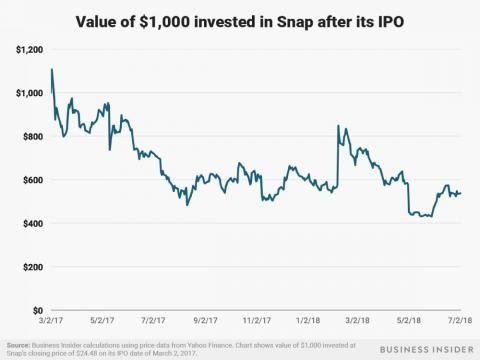 Early investors in Snapchat's parent company Snap Inc. have not fared as well in the year since the company's IPO. $1,000 invested in the company at its closing price after its March 2, 2017 IPO would be worth only about $537 as