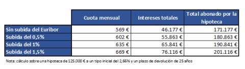El efecto de una subida de tipos de interés sobre la hipoteca