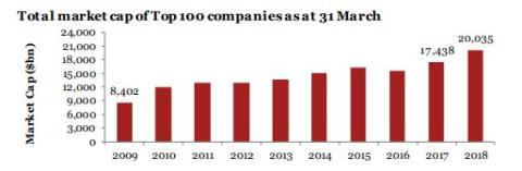 Evolución de la capitalización bursátil de las 100 mayores empresas del mundo